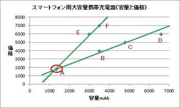 20110806容量と価格補助線入り番号付きA.jpg
