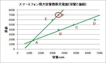 20110806容量と価格補助線入り番号付き超軽量.jpg